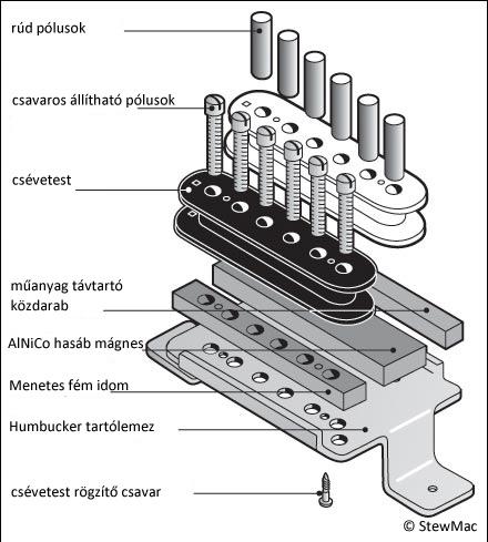 A Gibson PAF humbucker felépítése