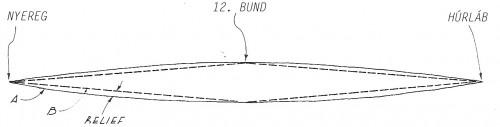 A: az üres húr rezgési pályája, B: egyenes vonal a nyereg/húrláb és a 12. bund közt. A relief, azaz nyakgörbület mértéke az A és B különbsége az 5. bundnál mérve (kép: Hideo Kamimoto: Complete Guitar Repair)
