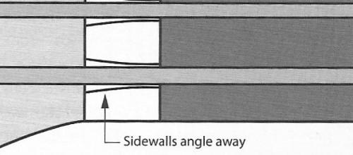 Nyereg felülről: a vájat hátrafelé táguló formájú legyen