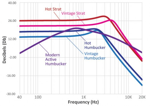 Ismert hangszedők frekvenciagörbéi